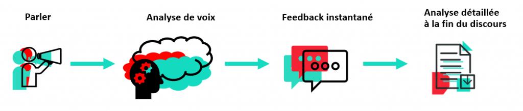 Analyse de la Voix - process d'utilisation de la fonctionnalité